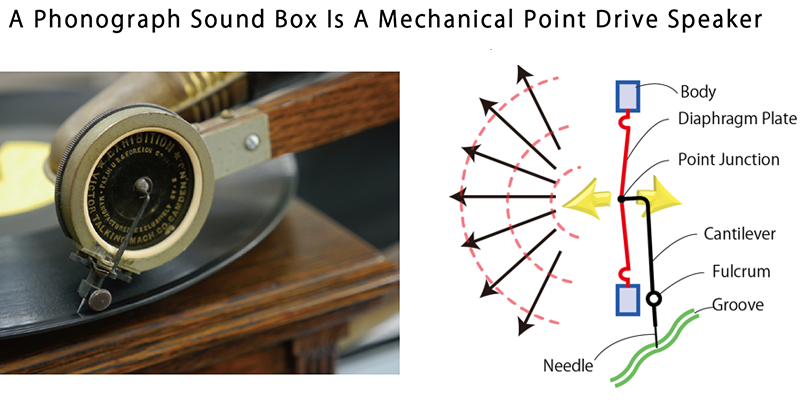 A Phonograph Sound Box Is A Mechanical Point Drive Speaker
