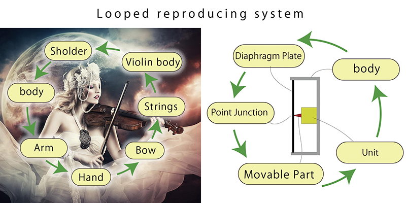 Looped reproducing system
